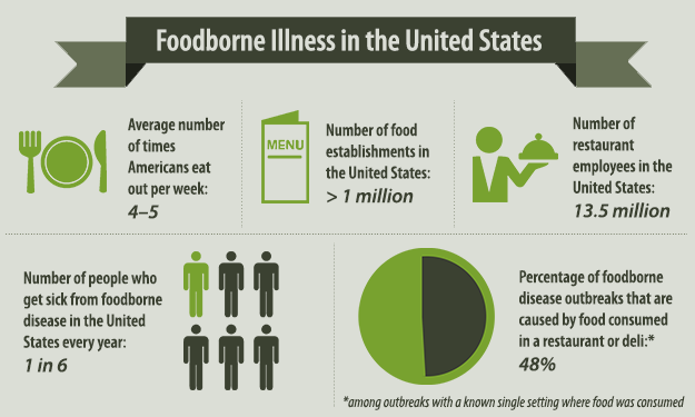 foodborne-illness-infographic