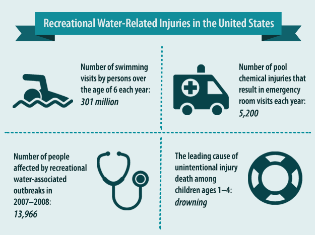 water-safety-infographic